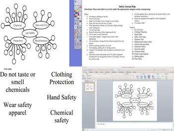 Safety Concept Map Activity bundle