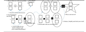 Scaffolding guides for adding and subtracting fractions wi