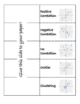 Scatter Plot Correlations Foldable