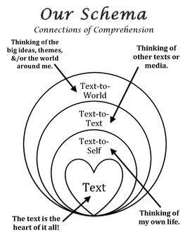 Schema Connections of Comprehension