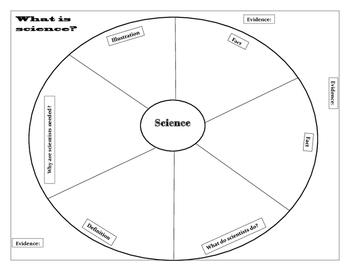 Science Circle Map