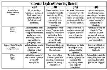 Science Lapbook Grading Rubric