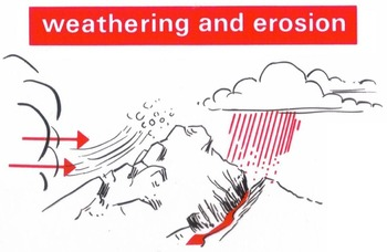 Reading in Science Lesson Weathering & Erosion w/ 20 Readi
