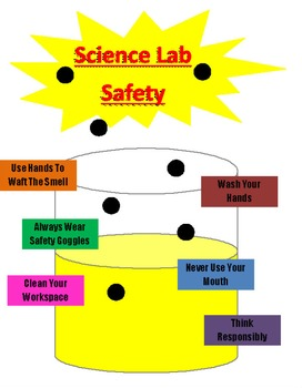Science Safety Poster & Rules