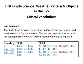 Science Vocabulary Cards - Weather Patterns & Objects in the Sky