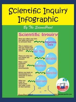 Scientific Inquiry Infographics Poster