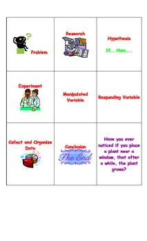 Scientific Method Card Sort