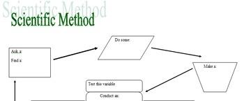 Scientific Method Concept Map