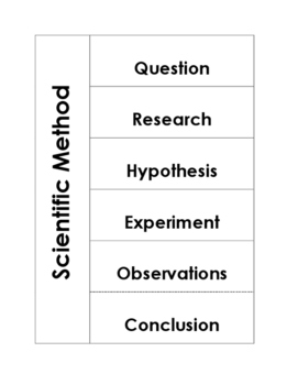 Scientific Method Flip Book for Interactive Notebooks