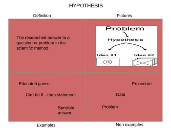 Scientific Method Frayer Model Powerpoint to teach vocabulary