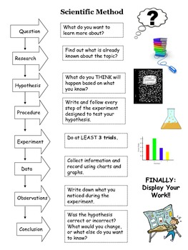 Scientific Method Handout for Science Fair