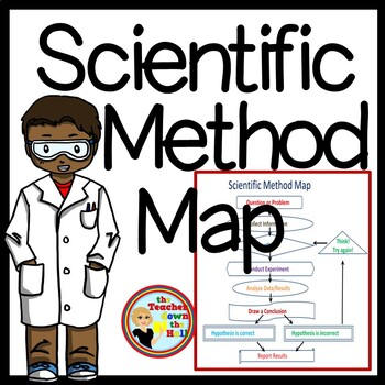 Scientific Method Map