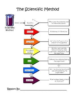 Scientific Process in a Book