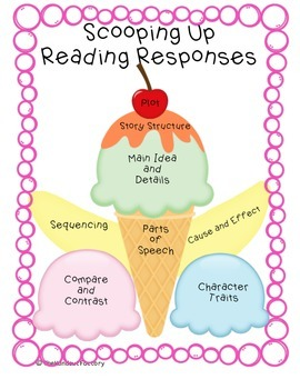 Reading Response Graphic Organizers for Interactive Notebo