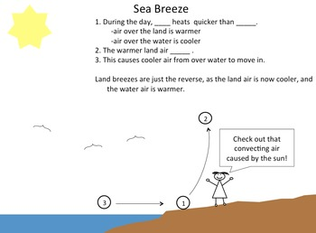 Sea breezes and Land breezes-Why land near water is windy