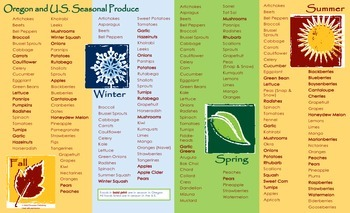 Seasonal Foods for the Pacific Northwest