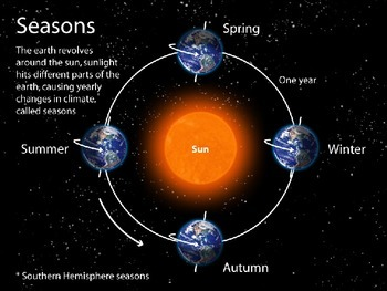 Seasons -BUNDLE 4th Grade Science