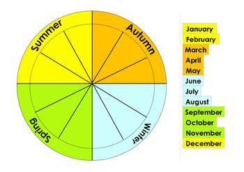 Seasons and months circular cyclical calendar