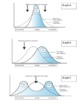 EVOLUTION: Selection graphs WRITING (disruptive, direction