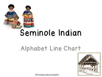 Seminole Indian Alphabet Line Chart