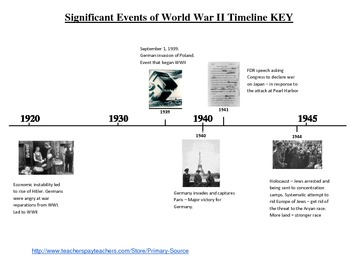 Sequencing significant events of World War II; primary sou