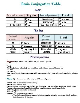 Ser and the Conj Table with Pers Pronouns + Estar, Tener,