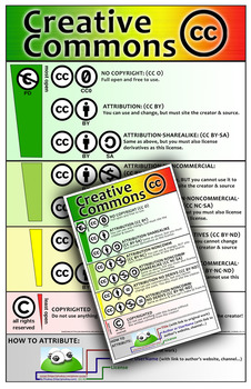 Set of 2 Creative Commons Posters - Proper Copyright Usage
