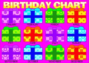 Set of Birthday Charts