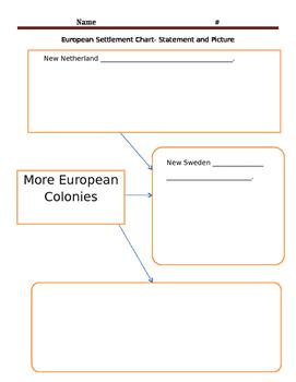 Settlement Chart