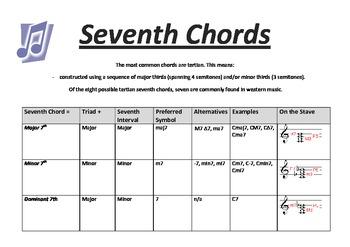 Seventh Chords: CHART