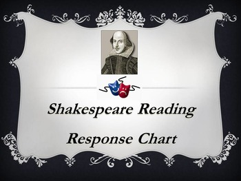 Shakespeare Reading Response and Annotation Chart for All Plays