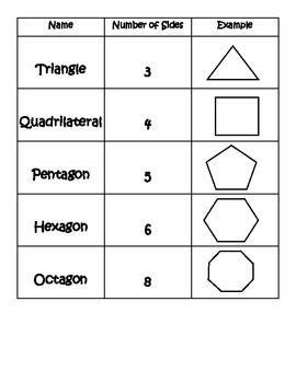 Shape Chart