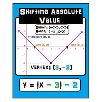 Absolute Value poster