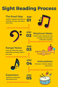 Sight Reading Process Poster