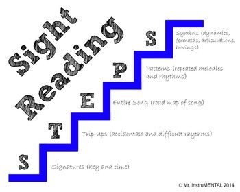 Sight Reading Steps Poster