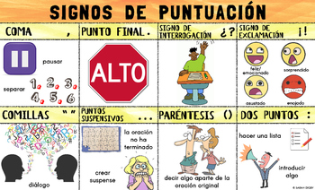 Spanish Signos De Puntuación/Punctuation Marks Poster