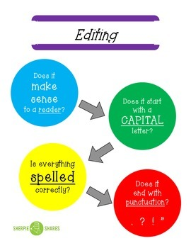 Simplified Editing Visuals