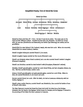 Simplified Family Tree of Herod the Great