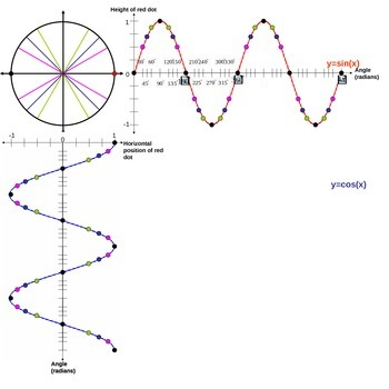 Sine and Cosine Graphs
