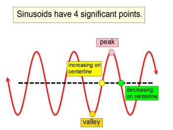 Sinusoids in Radians: Writing an Equation of Sine and Cosi