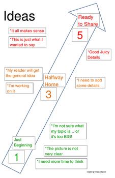 Six Traits--Ideas