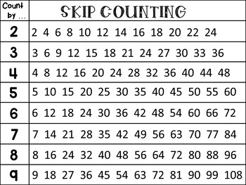 FREE Skip Counting Poster