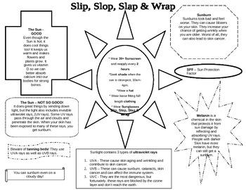 Slip, Slop, Slap and Wrap