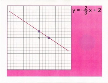 Slope (Graphing Linear Equations) for Smartboard