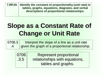 Slope as a Unit rate