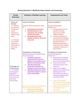 Social Studies Grade 1 Unit Plan General Outcome 1.1
