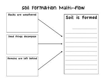 Soil Multi-flow
