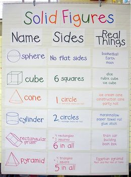 Solid Figures Color Coordinated Anchor chart