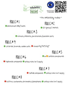 Solubility Rules and Chart - Visual Literacy Map