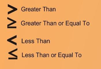 Solve Inequalities  (Test)